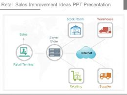 Custom Retail Sales Improvement Ideas Ppt Presentation