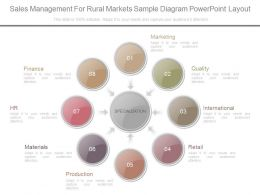 Custom Sales Management For Rural Markets Sample Diagram Powerpoint Layout