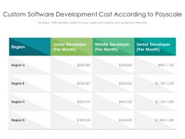 Custom Software Development Cost According To Payscale