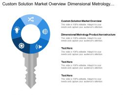 Custom Solution Market Overview Dimensional Metrology Product Aero Structure