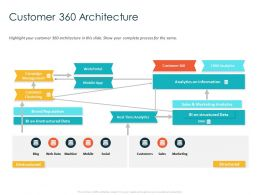 Customer 360 Architecture Web Portal Ppt Powerpoint Presentation Pictures Background Image