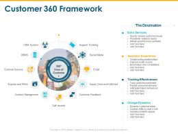 Customer 360 Framework Content Management Ppt Powerpoint Presentation Layouts Layout