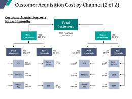 Customer Acquisition Cost By Channel Powerpoint Presentation