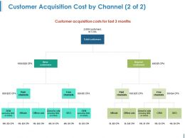 Customer Acquisition Cost By Channel Powerpoint Slide Deck Samples Powerpoint Slide Images