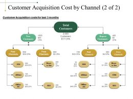 Customer Acquisition Cost By Channel Powerpoint Slide Designs Download