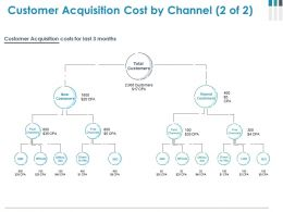 Customer Acquisition Cost By Channel Powerpoint Slide Influencers