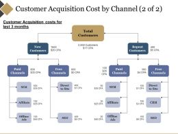 Customer Acquisition Cost By Channel Powerpoint Slide Presentation Guidelines