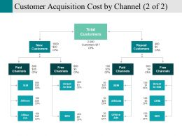 Customer Acquisition Cost By Channel Presentation Outline