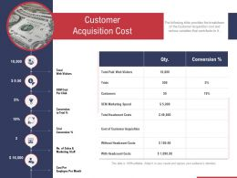 Customer Acquisition Cost Ppt Powerpoint Presentation Gallery Graphics Design