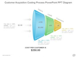 Customer Acquisition Costing Process Powerpoint Ppt Diagram