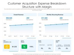 Customer Acquisition Expense Breakdown Structure With Margin
