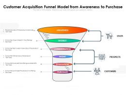 Customer Acquisition Funnel Model From Awareness To Purchase