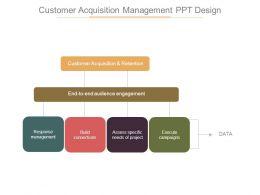 Customer Acquisition Management Ppt Design