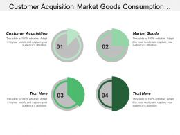 Customer Acquisition Market Goods Consumption Use Ecosystem Services