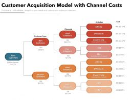 Customer Acquisition Model With Channel Costs