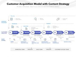 Customer Acquisition Model With Content Strategy