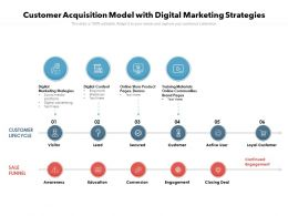 Customer Acquisition Model With Digital Marketing Strategies