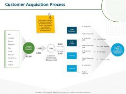 Customer Acquisition Process Positive Response Ppt Powerpoint Presentation Slideshow
