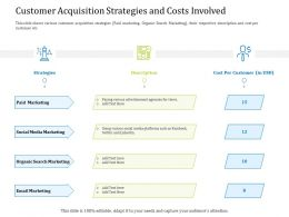 Customer Acquisition Strategies And Costs Involved Views Ppt Powerpoint Example