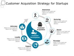 Customer Acquisition Strategy For Startups Powerpoint Slide Deck