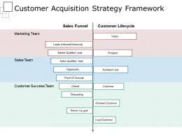 Customer Acquisition Strategy Framework Powerpoint Slide Designs