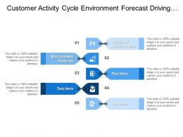 Customer Activity Cycle Environment Forecast Driving Business Impact