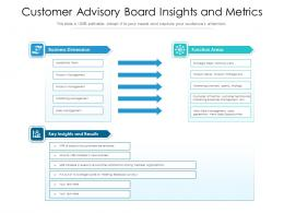Customer Advisory Board Insights And Metrics