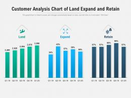Customer Analysis Chart Of Land Expand And Retain