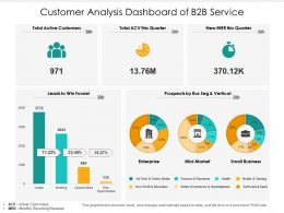 Customer Analysis Dashboard Of B2B Service