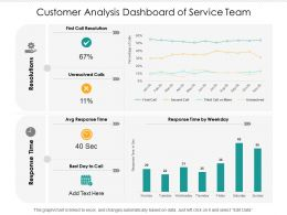 Customer Analysis Dashboard Of Service Team