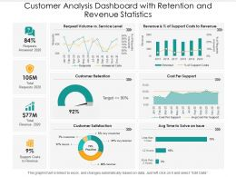 Customer Analysis Dashboard With Retention And Revenue Statistics