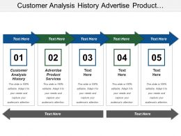 Customer Analysis History Advertise Product Services Study Program