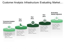 Customer Analysis Infrastructure Evaluating Market Segments Level Competition