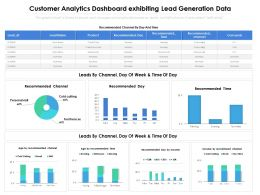 Customer Analytics Dashboard Exhibiting Lead Generation Data