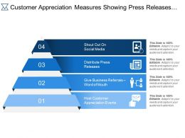 Customer Appreciation Measures Showing Press Releases Business Referrals Appreciation Events