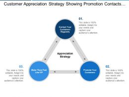 Customer Appreciation Strategy Showing Promotion Contacts Regularly