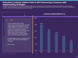 Customer Attrition In A BPO Estimated Customer Attrition Rate Ppt Maker