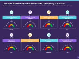 Customer Attrition Rate Dashboard For IBN Outsourcing Company Customer Attrition In A BPO