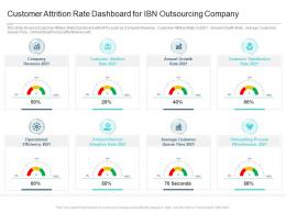 Customer Attrition Rate Dashboard For IBN Outsourcing Company Reasons High Customer Attrition Rate