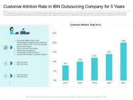 Customer Attrition Rate In IBN Outsourcing Company For 5 Years Reasons High Customer Attrition Rate