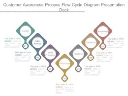 Customer Awareness Process Flow Cycle Diagram Presentation Deck