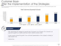 Customer Base After The Implementation Gaining Confidence Consumers Towards Startup Business