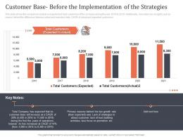 Customer Base Before The Implementation Of The Strategies Earn Customer Loyalty Towards Ppt Portrait