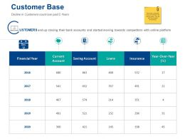 Customer Base Financial Year Ppt Powerpoint Presentation Slides Layout Ideas