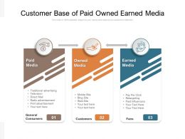 Customer Base Of Paid Owned Earned Media