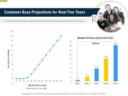 Customer Base Projections For Next Five Years Pitch Deck Raise Funding Pre Seed Money Ppt Themes