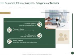 Customer Behavior Analytics Categories Of Behavior How Drive Revenue Customer Journey Analytics Ppt Slide