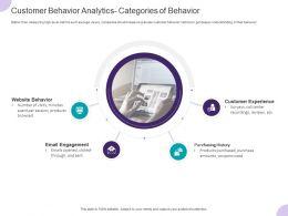 Customer Behavior Analytics Categories Of Behavior Ppt Powerpoint Presentation Icon Picture