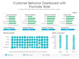 Customer Behavior Dashboard With Promoter Rate