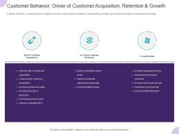 Customer Behavior Driver Of Customer Acquisition Retention And Growth Ppt Slides